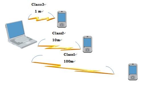 PIC3_Bluetooth_Class