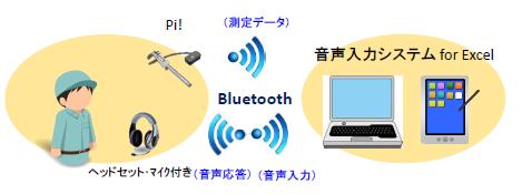 音声認識システムの紹介